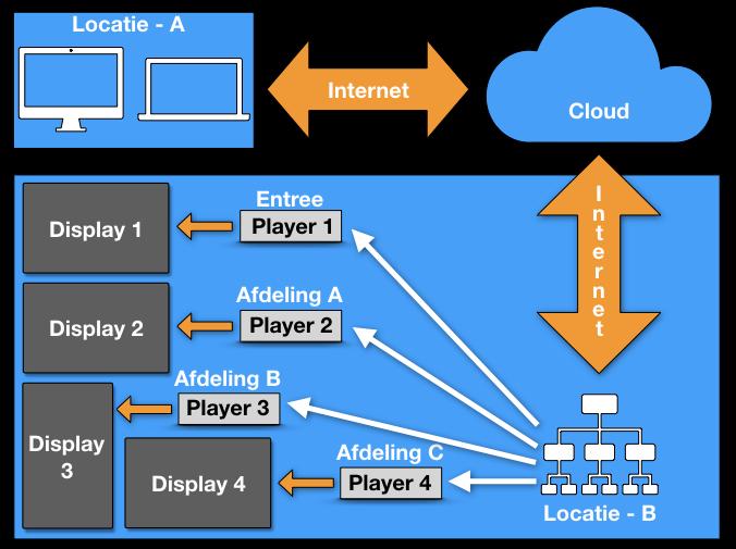 Narrowcasting netwerk 4 schermen