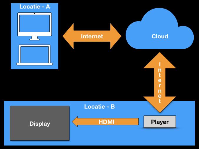 Narrowcasting netwerk basic