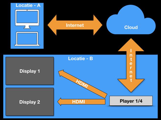 Digital signage netwerk meerdere 1 speler