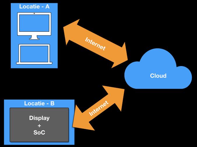 Digital Signage netwerk SoC scherm